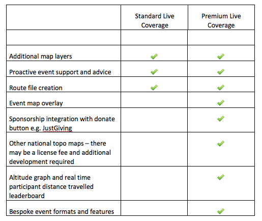 open tracking optional extras OS mapping Google Mapping